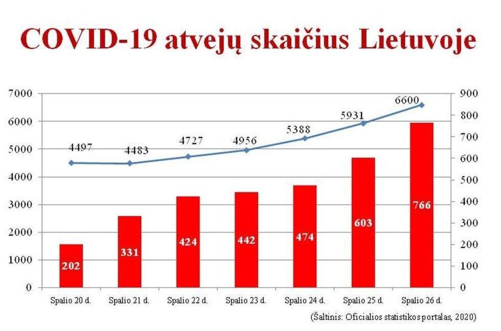 """M. Stankūno pateikiama sergamumo koronavirusu statistika / """"Facebook"""" nuotr."""