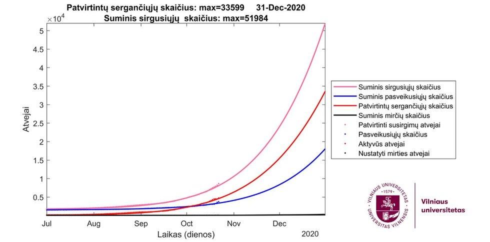 Mokslininkų prognozė (VU MIF info.)